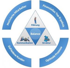 Das Entwicklungs-Dreieck